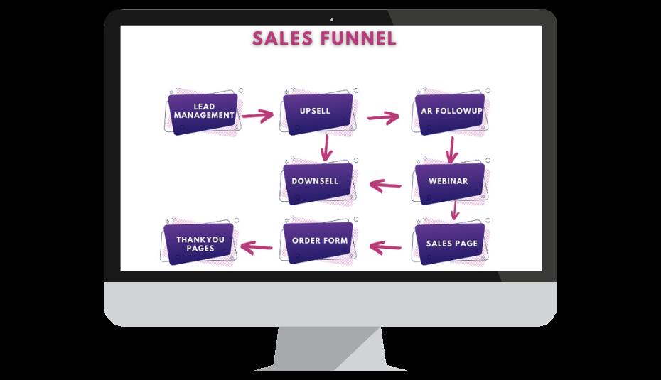 sales funnel vs shopify shopping cart