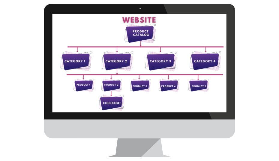sales funnel vs shopify shopping cart website